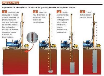 Injeção de calda de cimento em solo